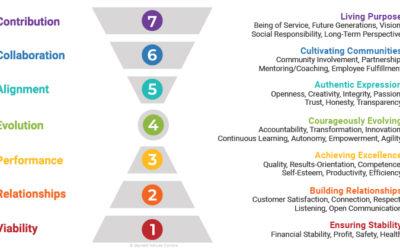 Il modello di Barrett: quanto i valori aiutano la crescita personale?